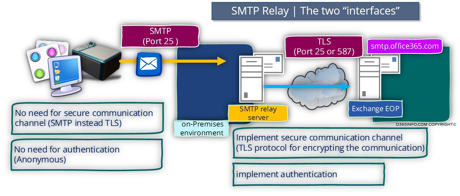 SMTP Relay – Idealhost | Networking | IT Services | Web Hosting